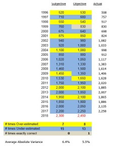 Historical Almond Crop Estimates